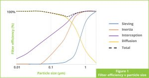 Fig-1: Filter efficiency Vs particle size